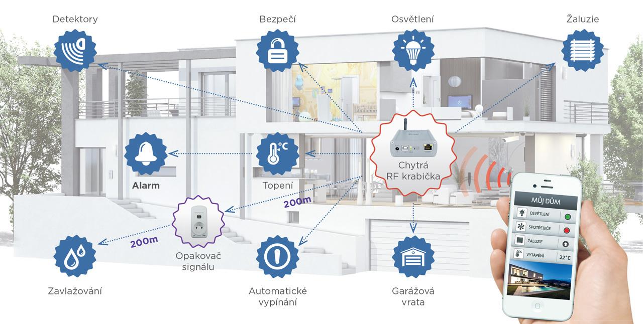 Sady iNels pro chytrou domácnost (Smart Home) s možností ovládání celé domácnosti