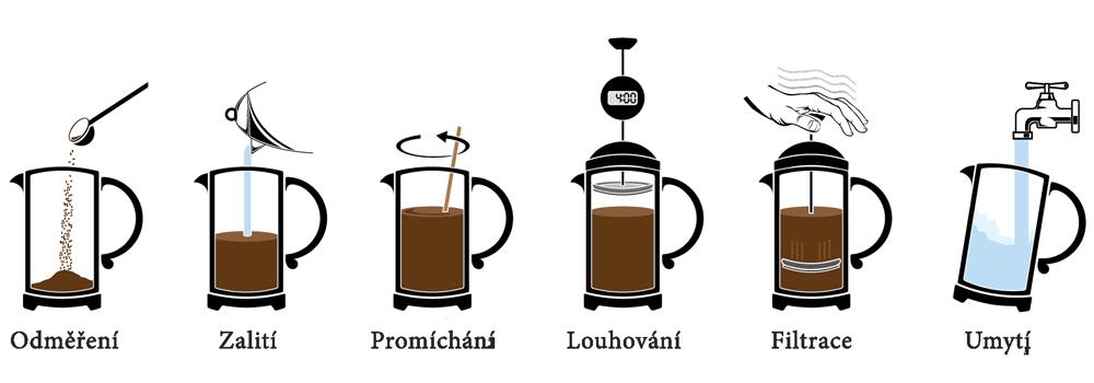 Příprava kávy ve french pressu